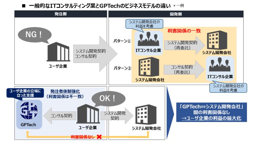 独自のビジネスモデルから読み解くIT業界におけるGPTechのポジション