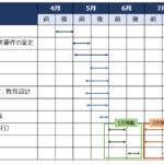 社内プロジェクトー販売管理システムの導入と失敗(前半)