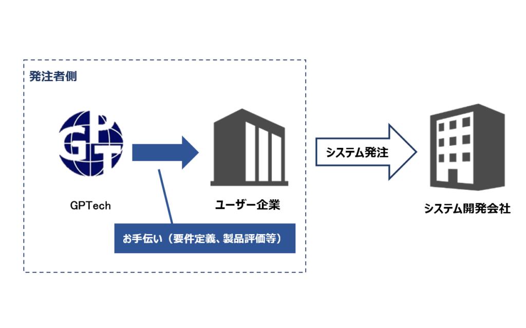 業務モデル